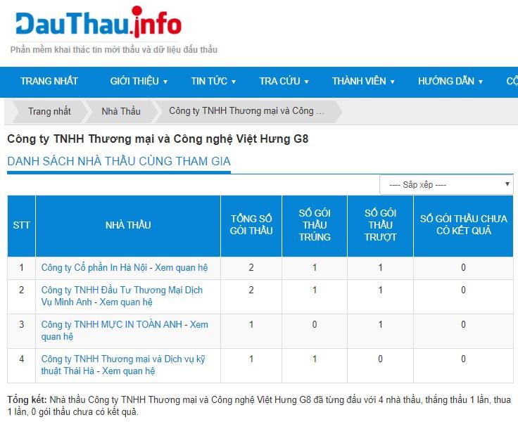 VIP3-DauThau.info - Quan hệ của nhà thầu với các nhà thầu khác