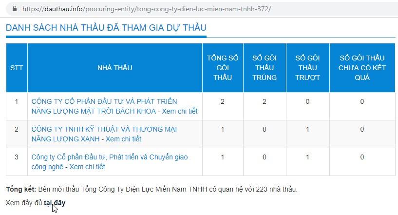 VIP3-DauThau.info - Phân tích quan hệ của bên mời thầu với các nhà thầu