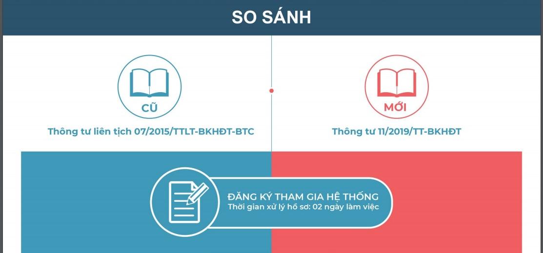 Thong tu 11/2019/TT-BKHDT